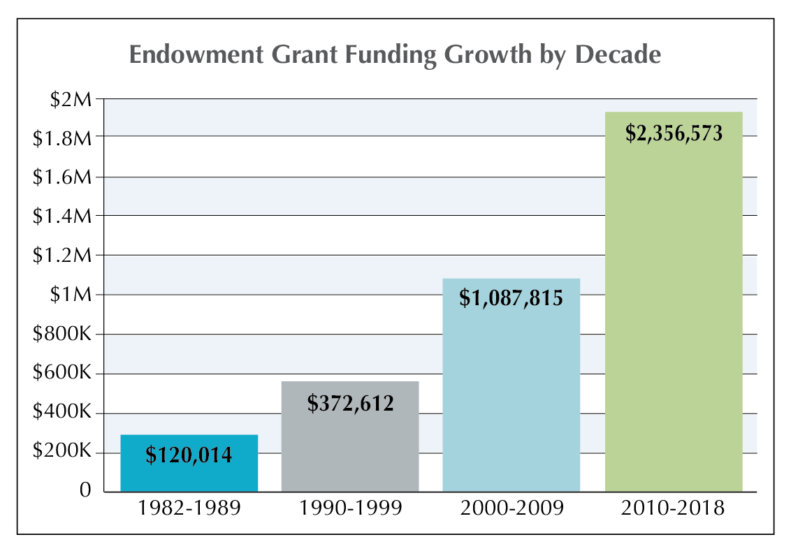 Permanent Endowment for Martha's Vineyard Grants by Decade
