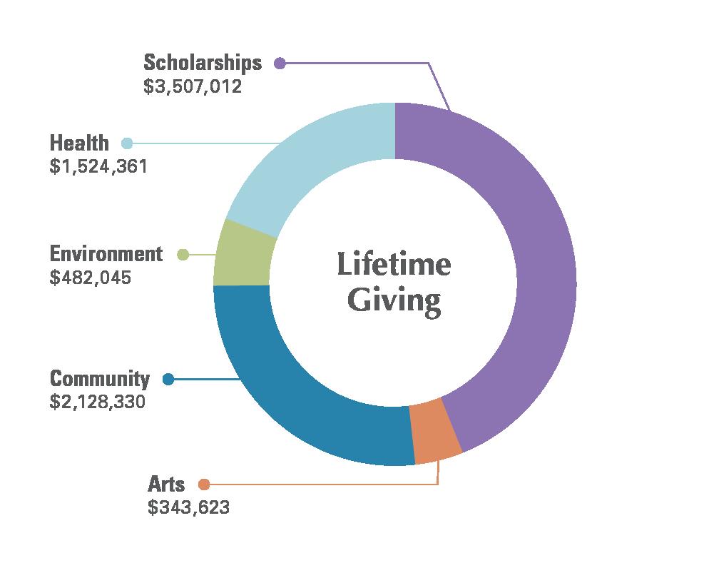 Endowment Lifetime Giving through 2019