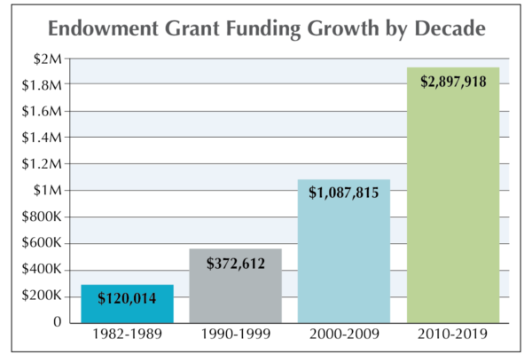 Endowment Grant Funding by Decade