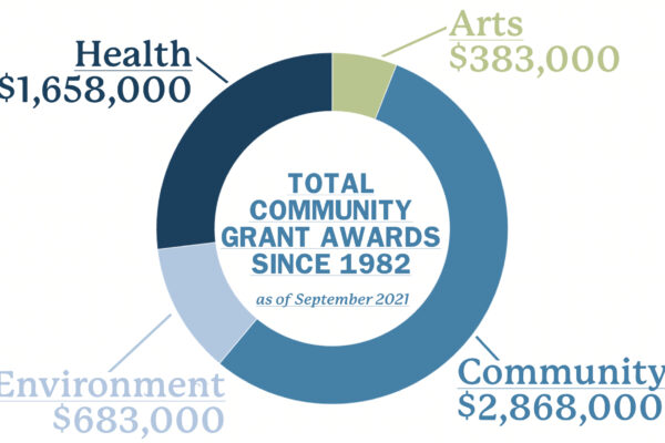 Community Grant Awards as of Sep 2021